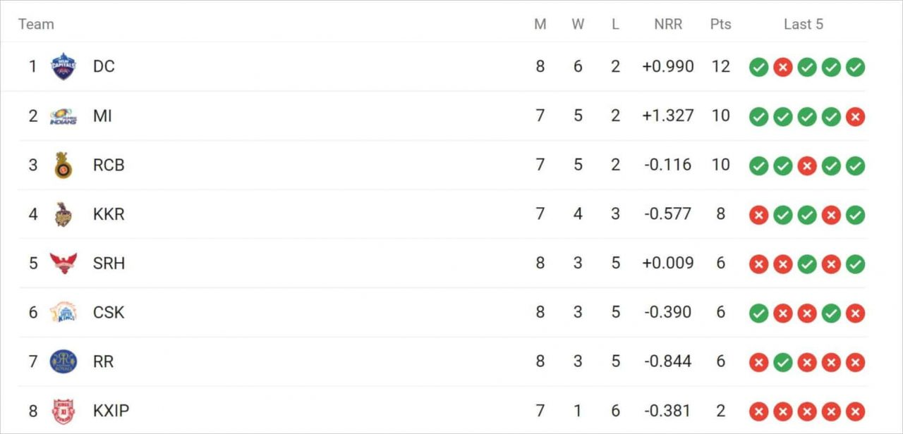 IPL 2020 Points Table After DC vs RR
