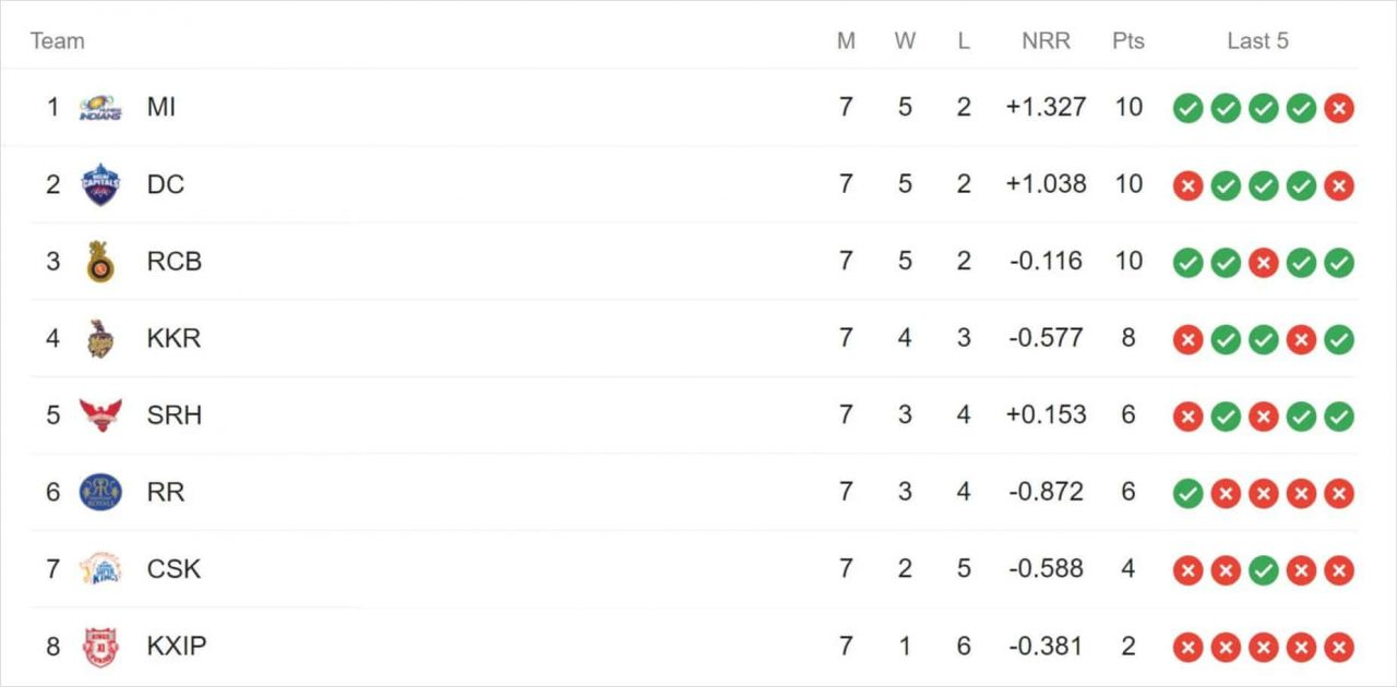 IPL 2020 Points table After Match 28 Between RCB vs KKR | RCB defeated KKR by 82 Runs