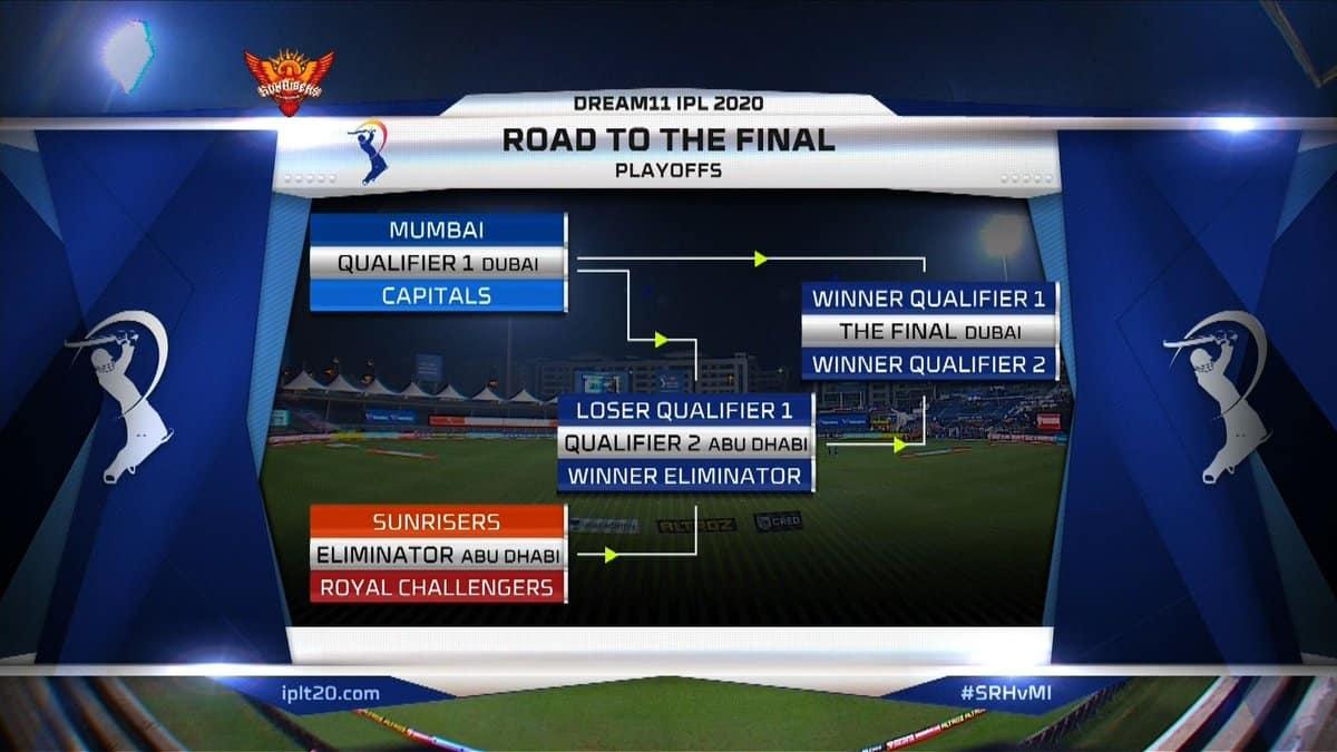 IPL 2020 Playoffs Scenario