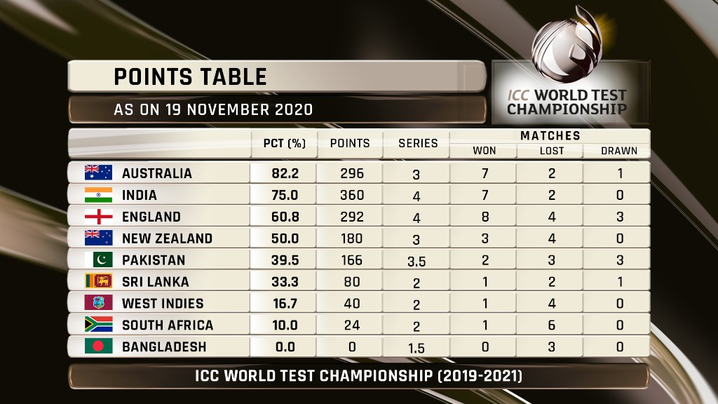 Points Table - ICC World Test Championship